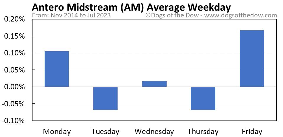AM average weekday chart