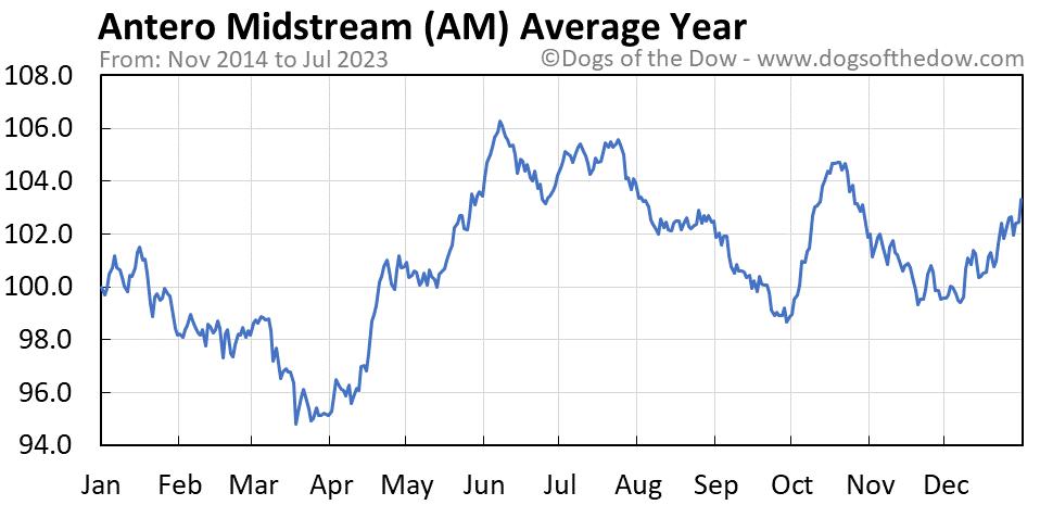 AM average year chart