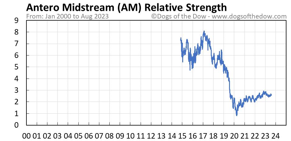 AM relative strength chart