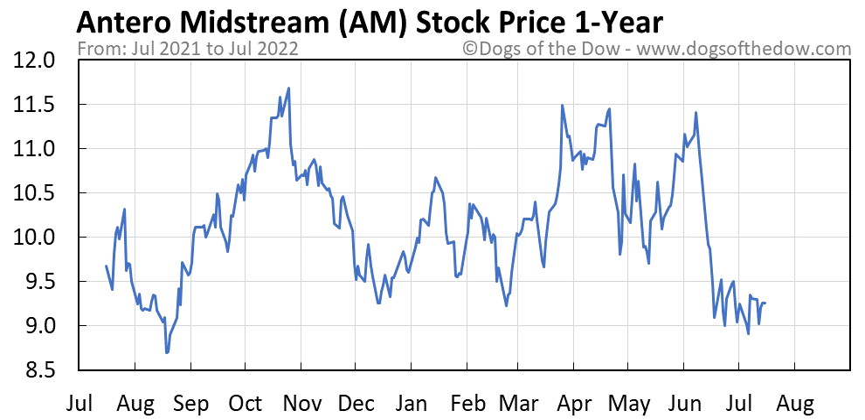 AM 1-year stock price chart