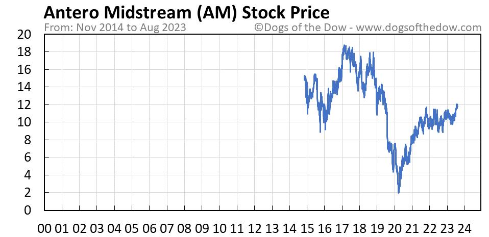 AM stock price chart