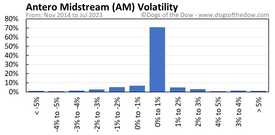 AM volatility chart