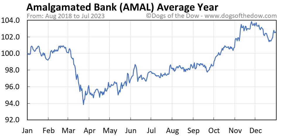 AMAL average year chart