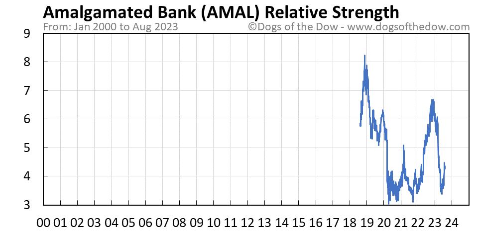 AMAL relative strength chart