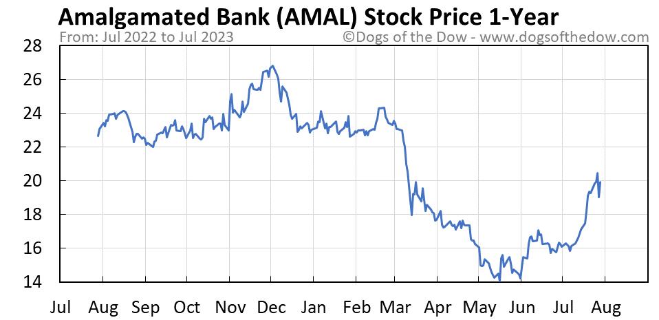 AMAL 1-year stock price chart