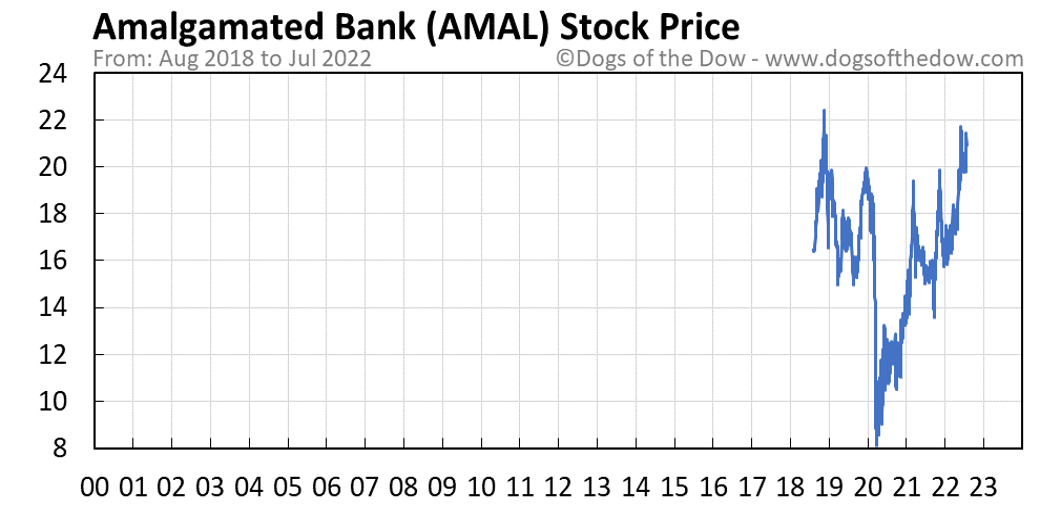 AMAL stock price chart