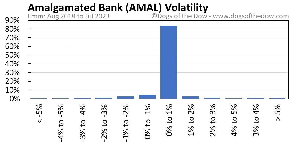 AMAL volatility chart