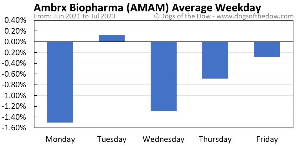 AMAM average weekday chart
