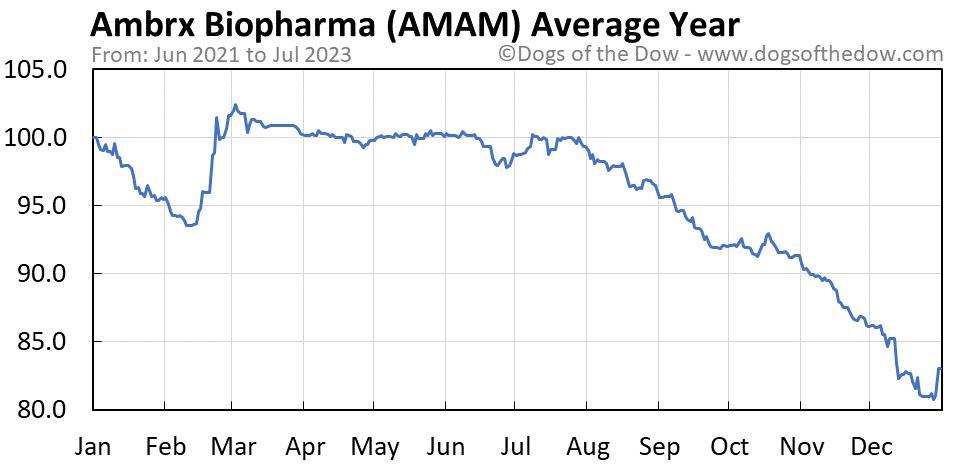 AMAM average year chart