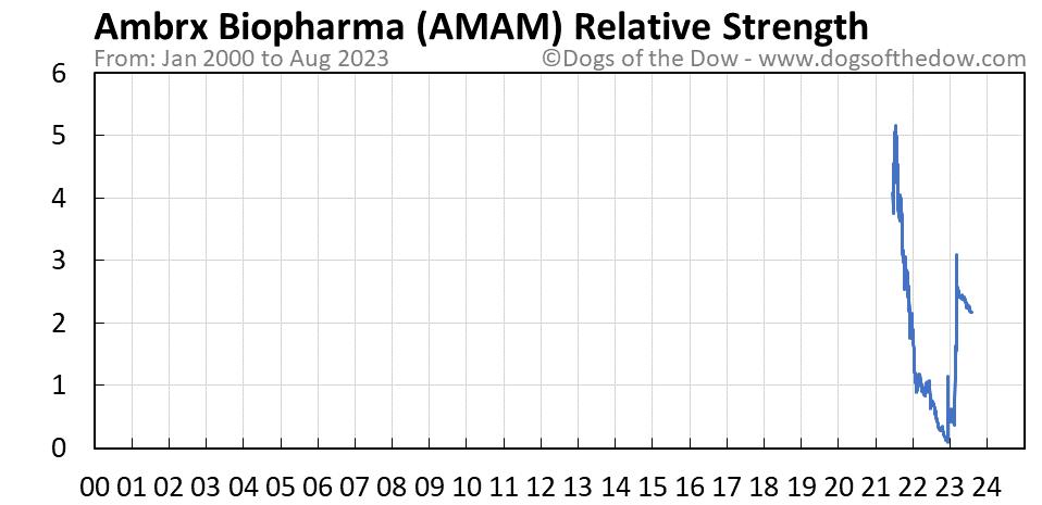 AMAM relative strength chart