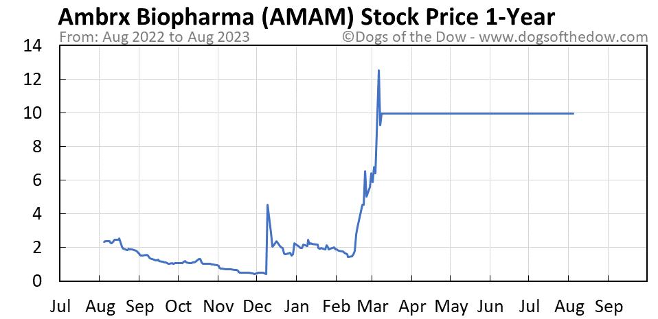 AMAM 1-year stock price chart