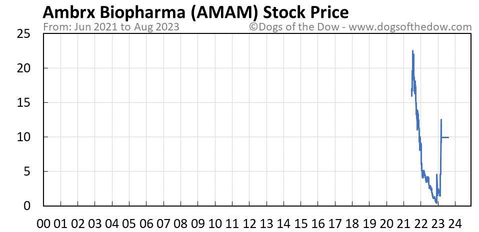 AMAM stock price chart