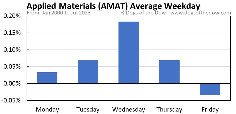 AMAT average weekday chart
