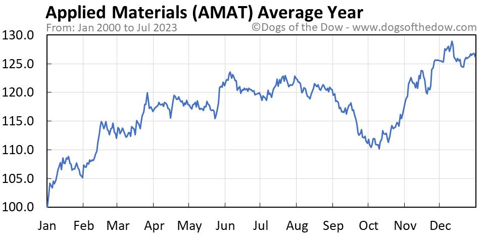 AMAT average year chart