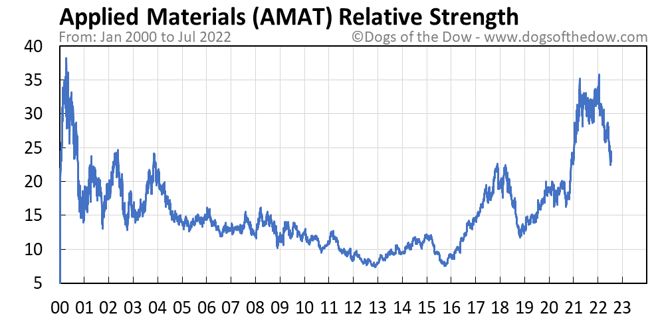 AMAT relative strength chart