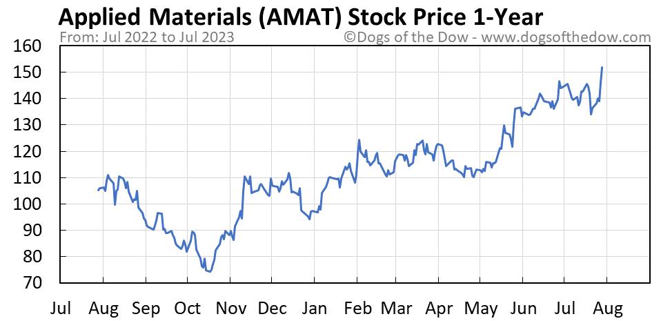 AMAT 1-year stock price chart