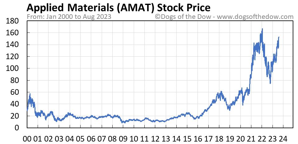 AMAT stock price chart