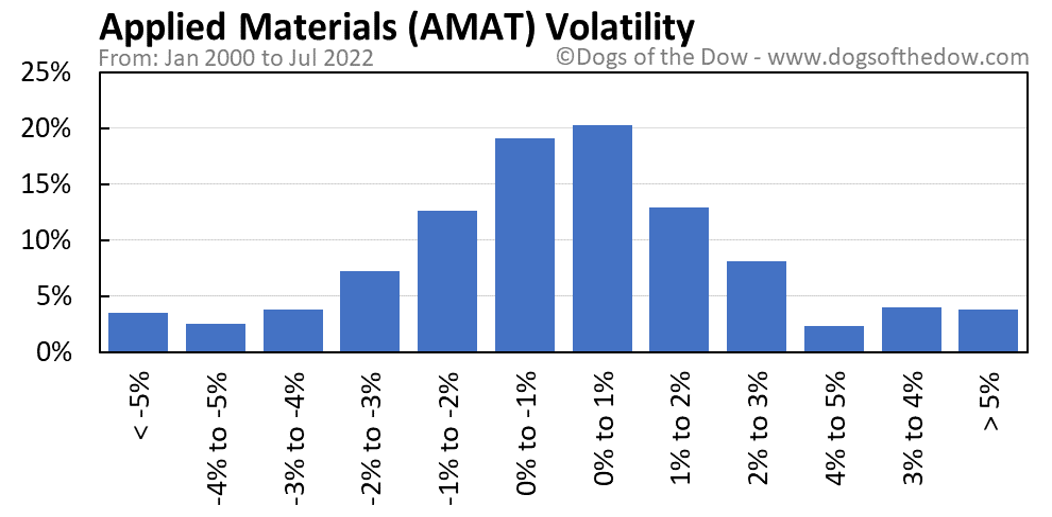 AMAT volatility chart