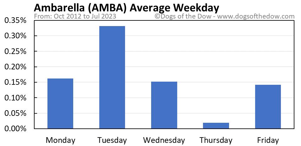 AMBA average weekday chart