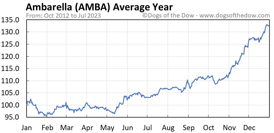 AMBA average year chart