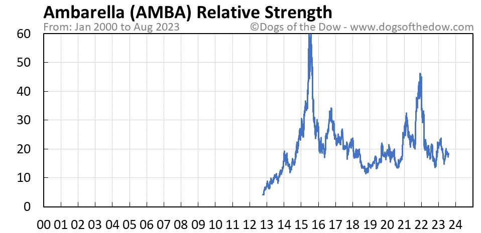 AMBA relative strength chart