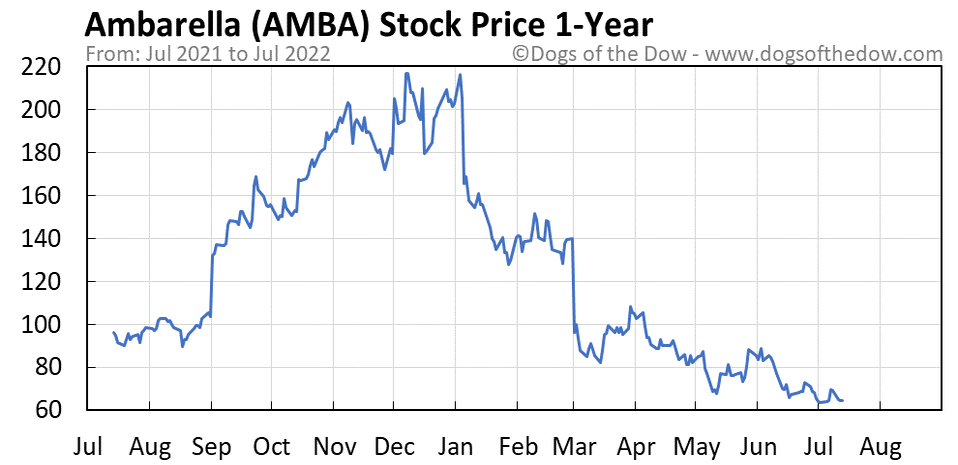 AMBA 1-year stock price chart