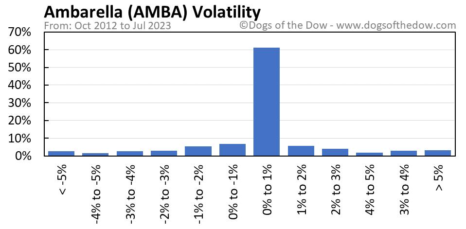 AMBA volatility chart