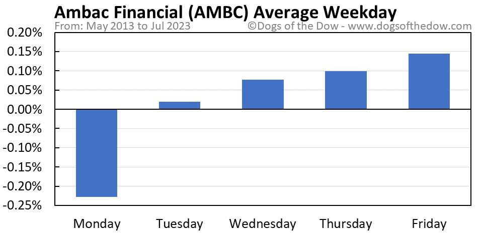 AMBC average weekday chart