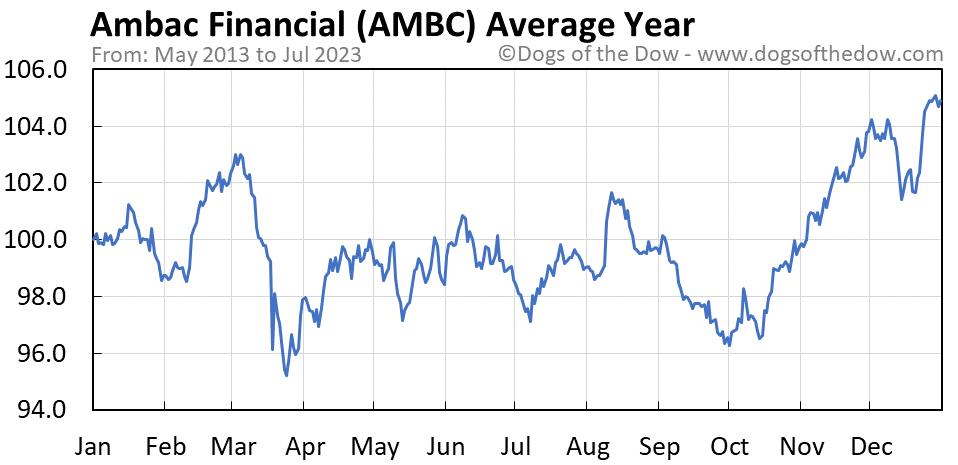AMBC average year chart