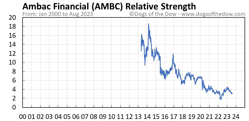 AMBC relative strength chart