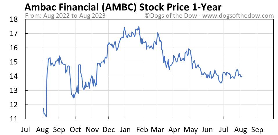 AMBC 1-year stock price chart