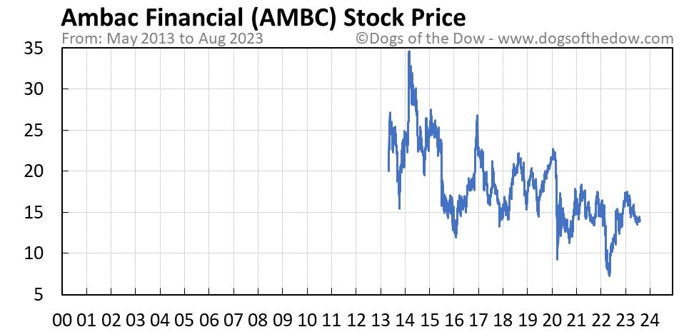 AMBC stock price chart