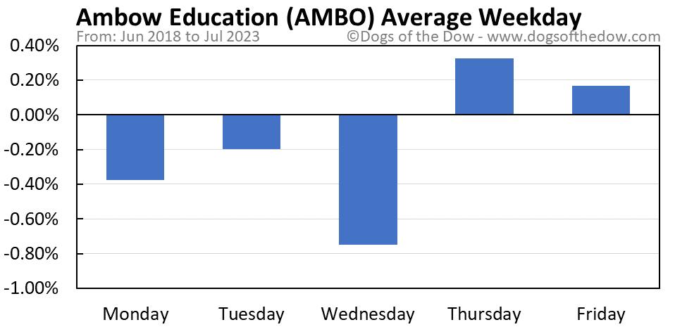 AMBO average weekday chart