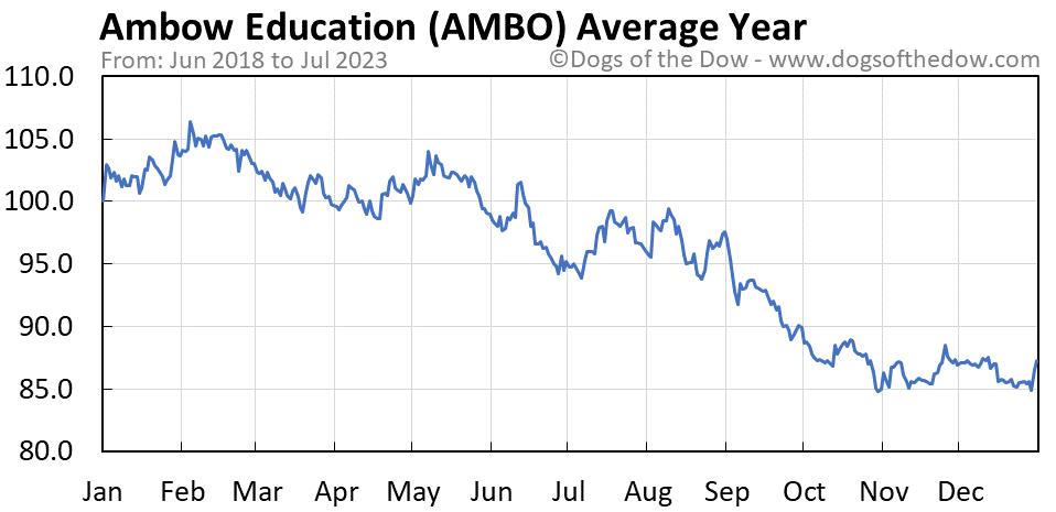 AMBO average year chart