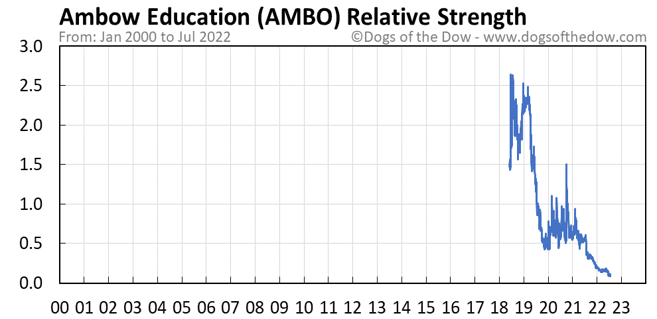 AMBO relative strength chart