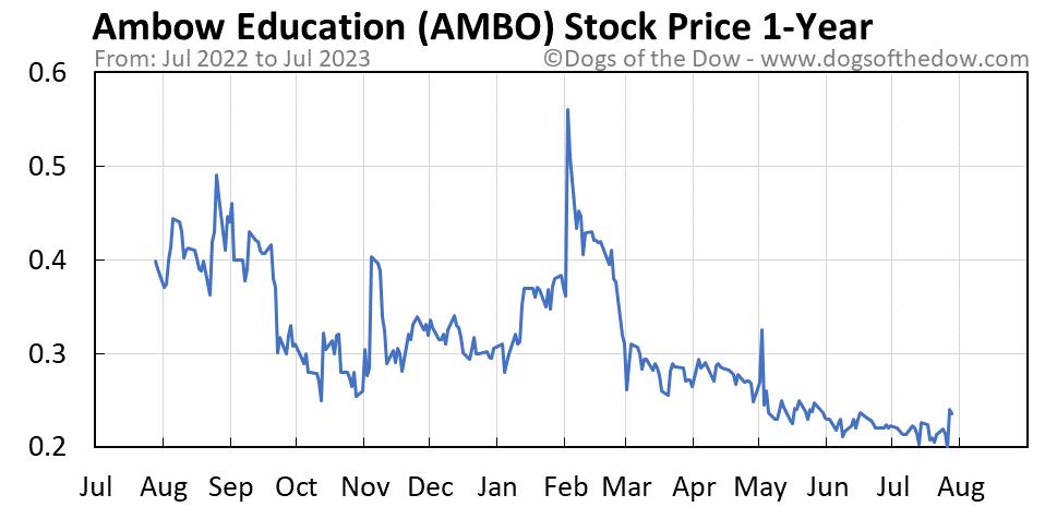 AMBO 1-year stock price chart