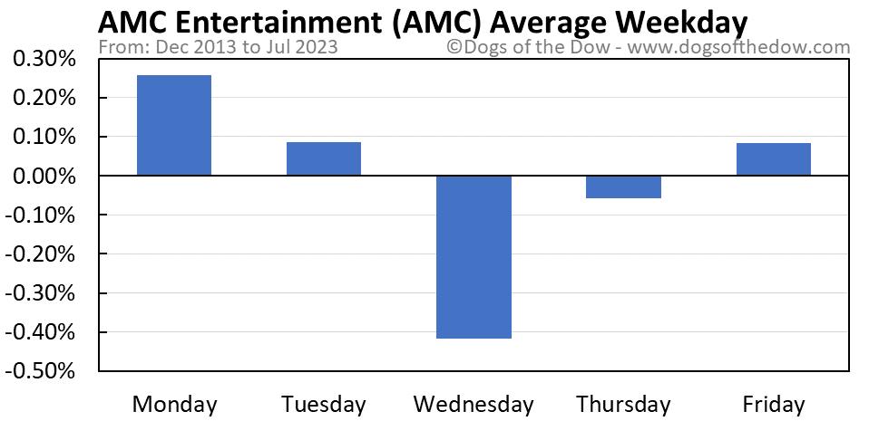 AMC average weekday chart