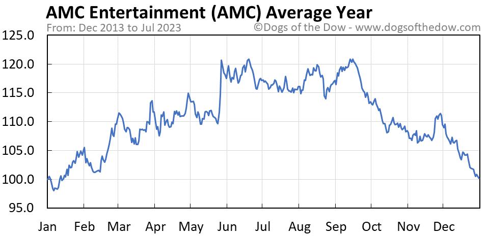 AMC average year chart