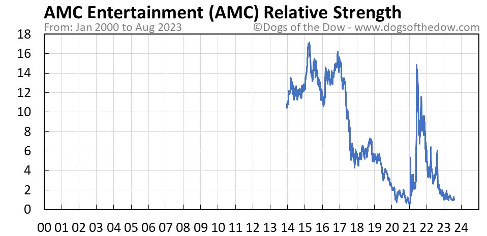 AMC relative strength chart