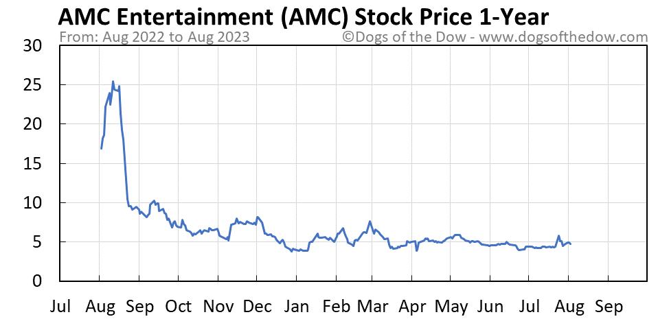 AMC 1-year stock price chart