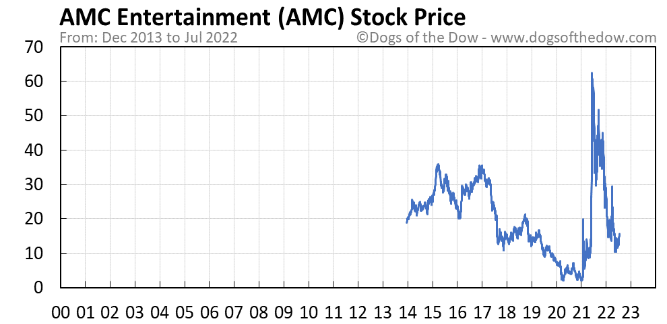 AMC stock price chart