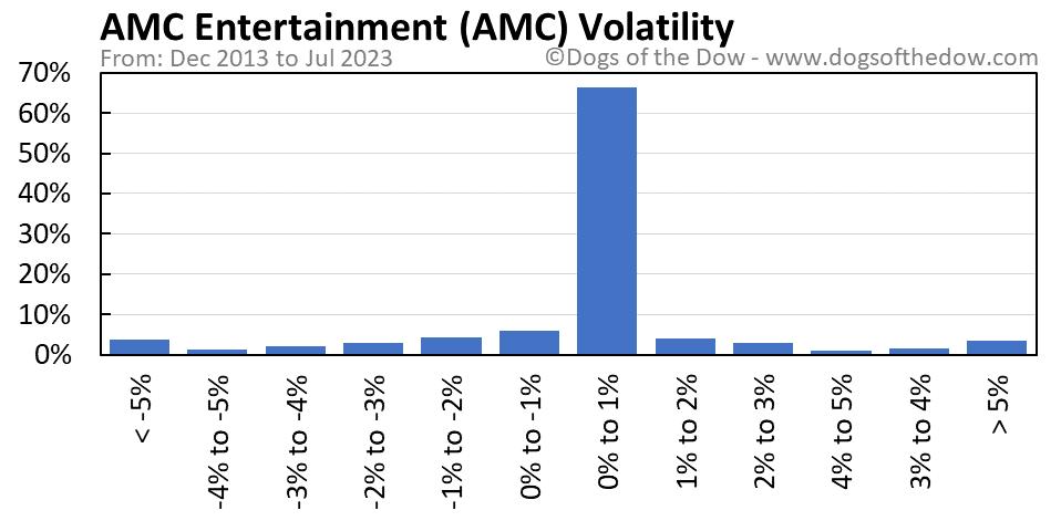 AMC volatility chart