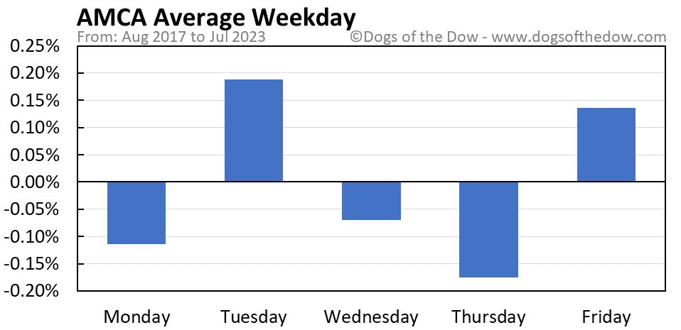 AMCA average weekday chart