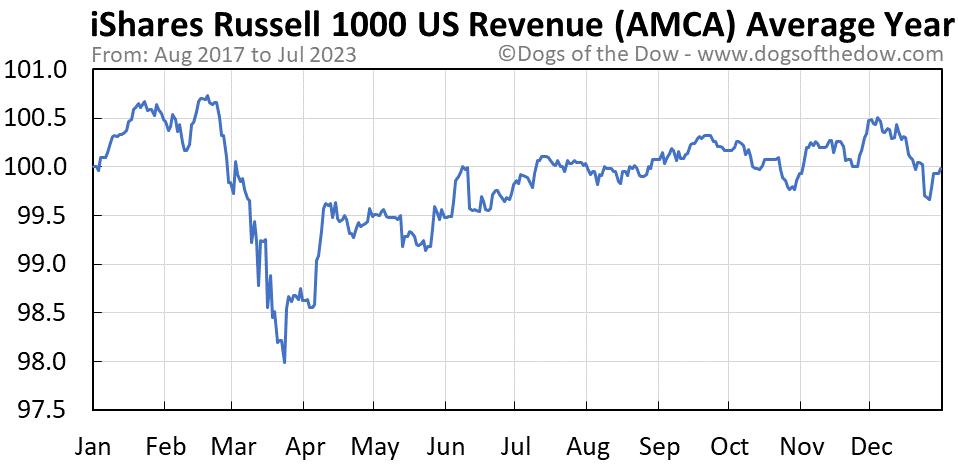 AMCA average year chart