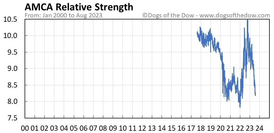 AMCA relative strength chart