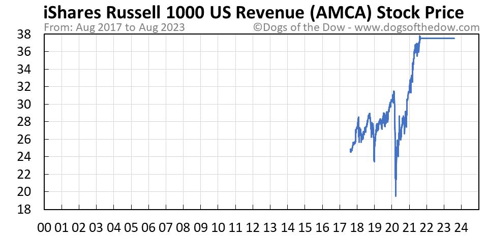 AMCA stock price chart