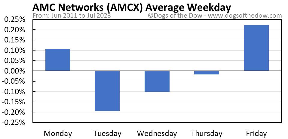 AMCX average weekday chart