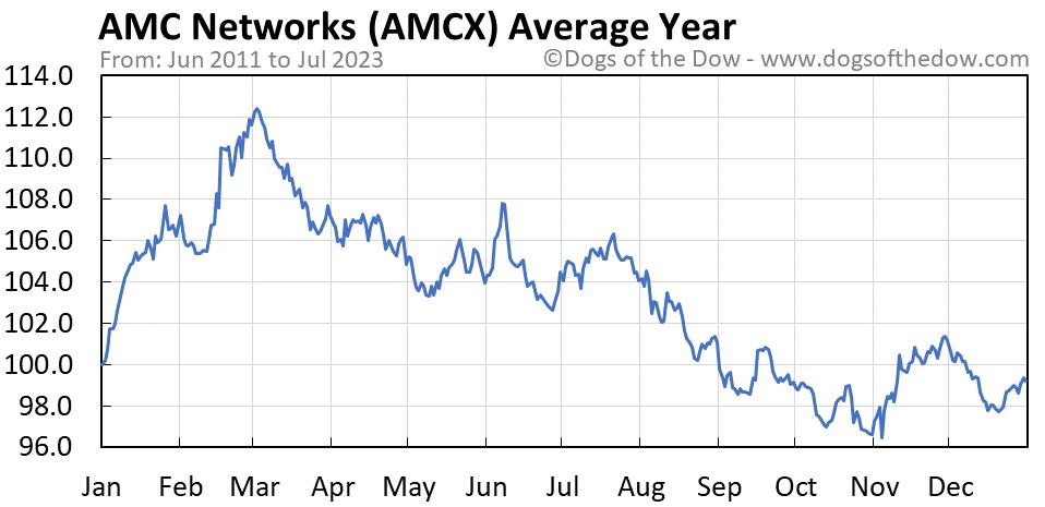 AMCX average year chart