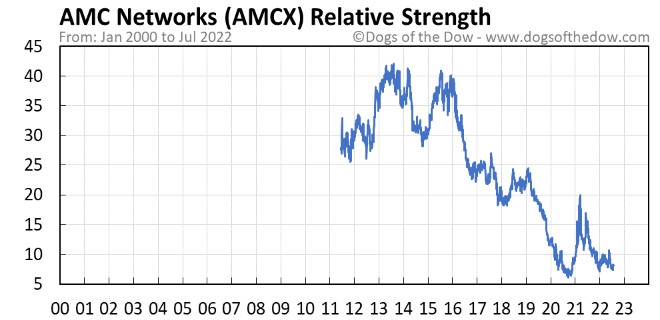 AMCX relative strength chart