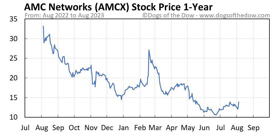 AMCX 1-year stock price chart